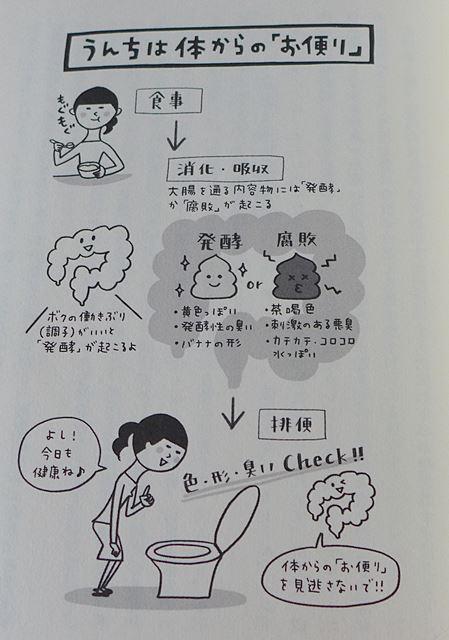 『一生医者いらずの菌活のはじめ方』辨野義己(べんのよしみ)p.187より~
