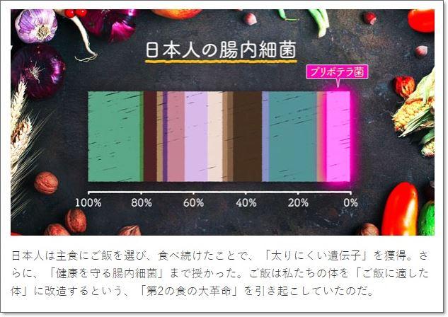 日本人の腸内細菌