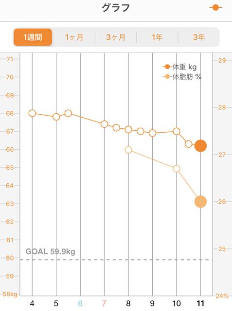 『ご飯と味噌汁』をガッツリ食べて1週間で2kgの体重が減っています