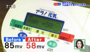 水素水をコップ1杯飲んだだけで、85mvあった唾液の酸化度が58mvに低下